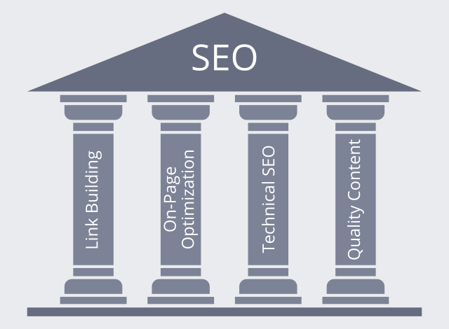 The Four Pillars of Modern SEO – Dr. Link Check